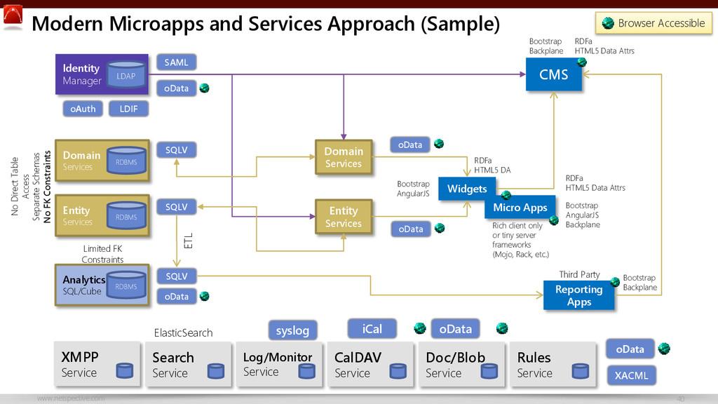 www.netspective.com 40 Modern Microapps and Ser...