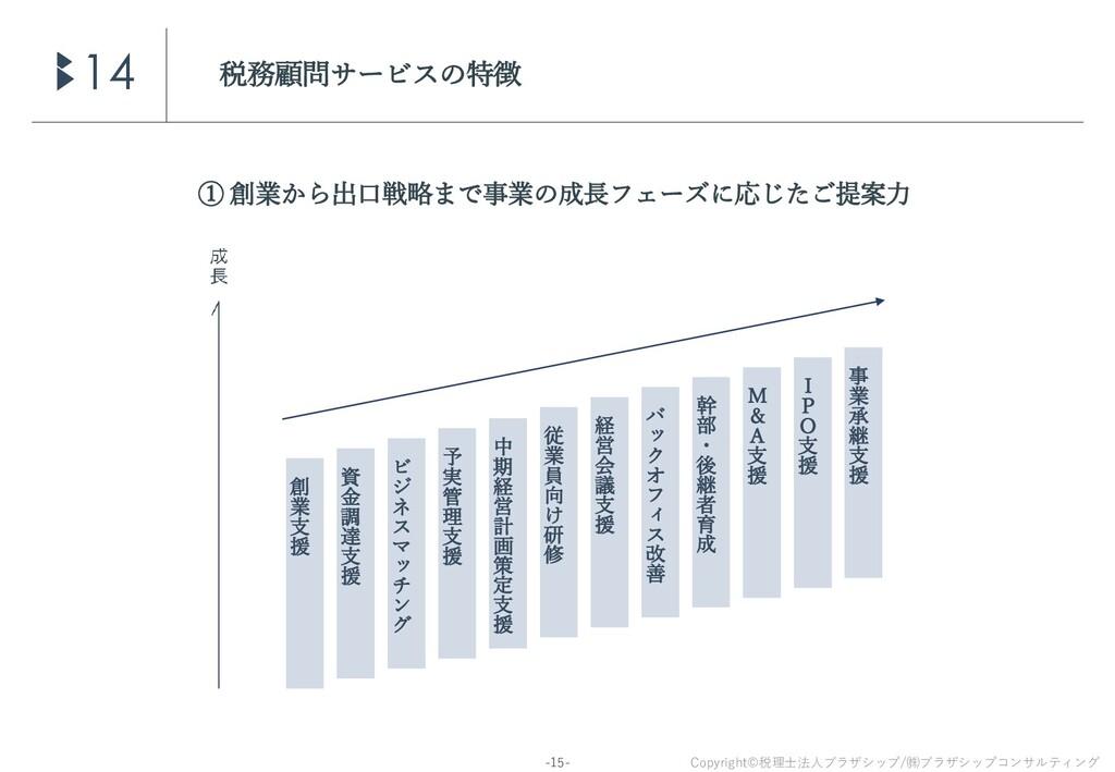 Copyright©税理士法人ブラザシップ/㈱ブラザシップコンサルティング -15- 税務顧問...