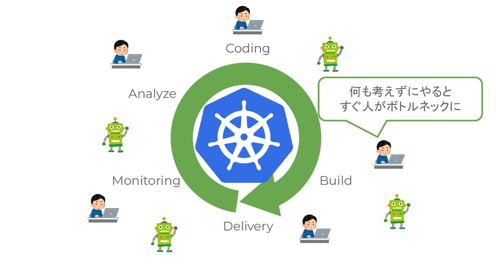 Coding Test Build Delivery Monitoring Analyze 何...
