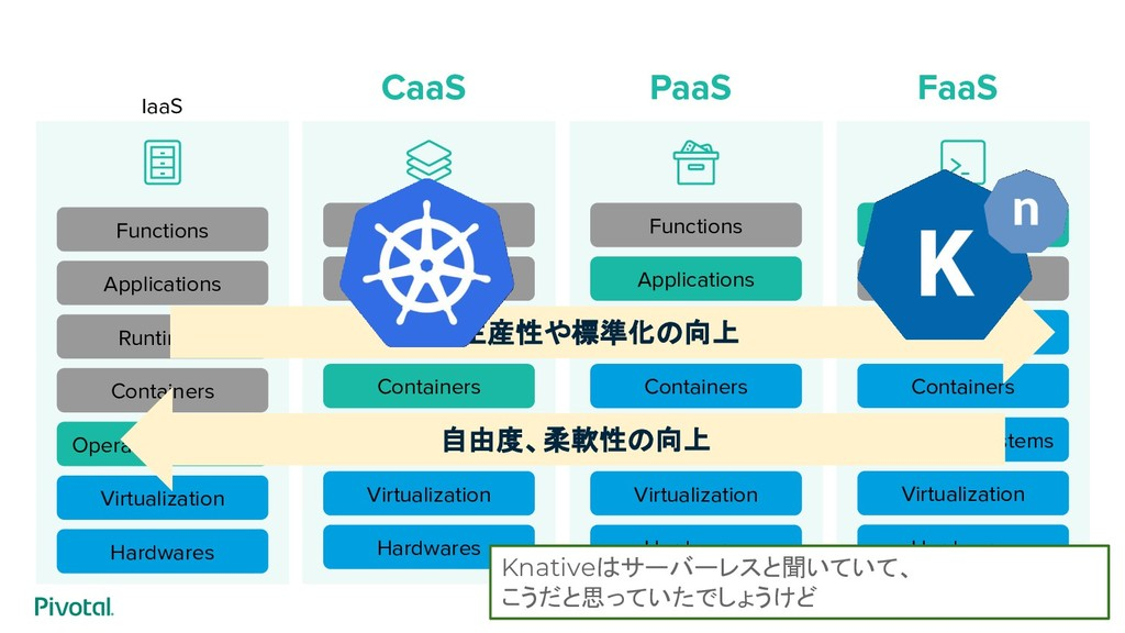 IaaS Functions Applications Runtimes Containers...