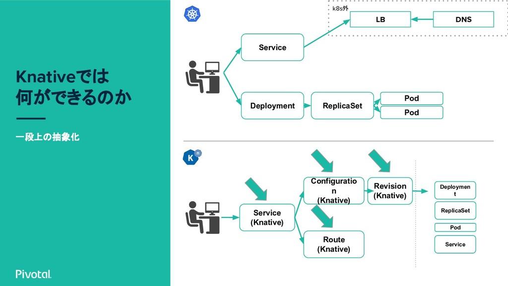 Knativeでは 何ができるのか 一段上の抽象化 Deployment Service Re...