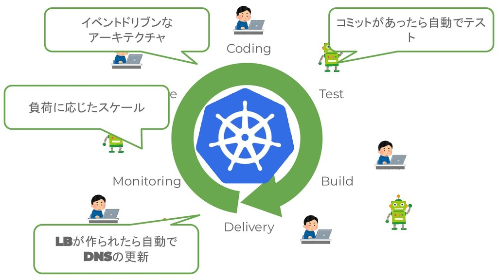 Coding Test Build Delivery Monitoring Analyze 負...