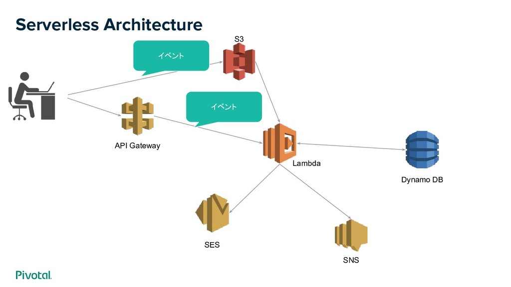 Serverless Architecture API Gateway S3 Dynamo D...