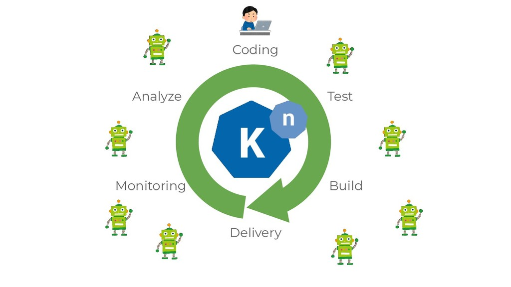 Coding Test Build Delivery Monitoring Analyze