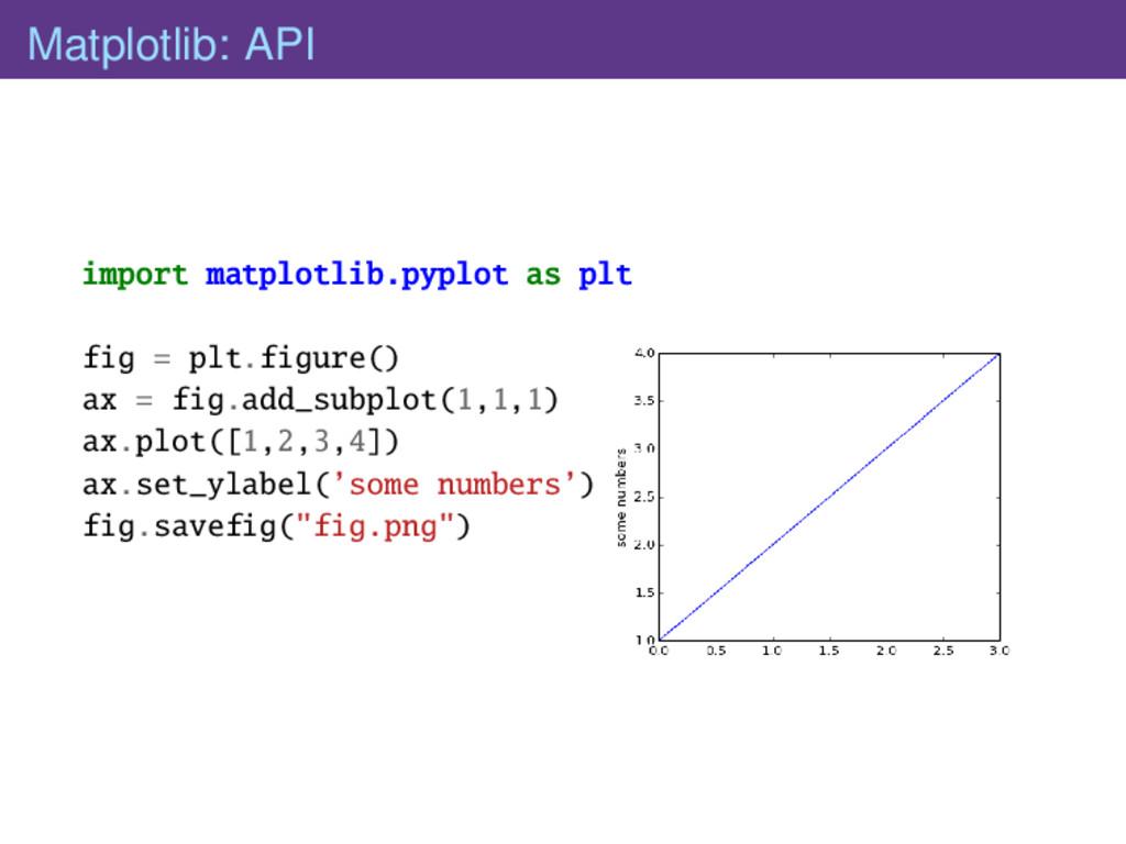 Matplotlib: API import matplotlib.pyplot as plt...