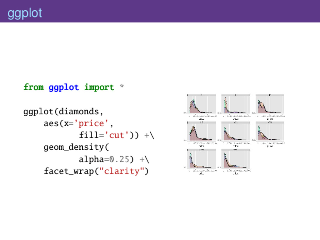 ggplot from ggplot import * ggplot(diamonds, ae...