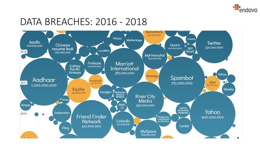 DATA BREACHES: 2016 - 2018