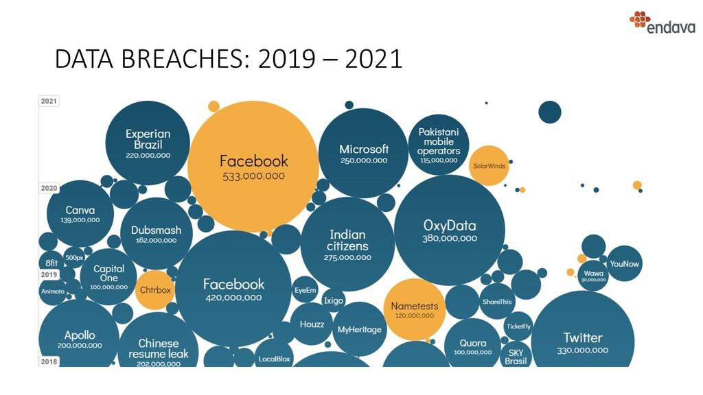 DATA BREACHES: 2019 – 2021