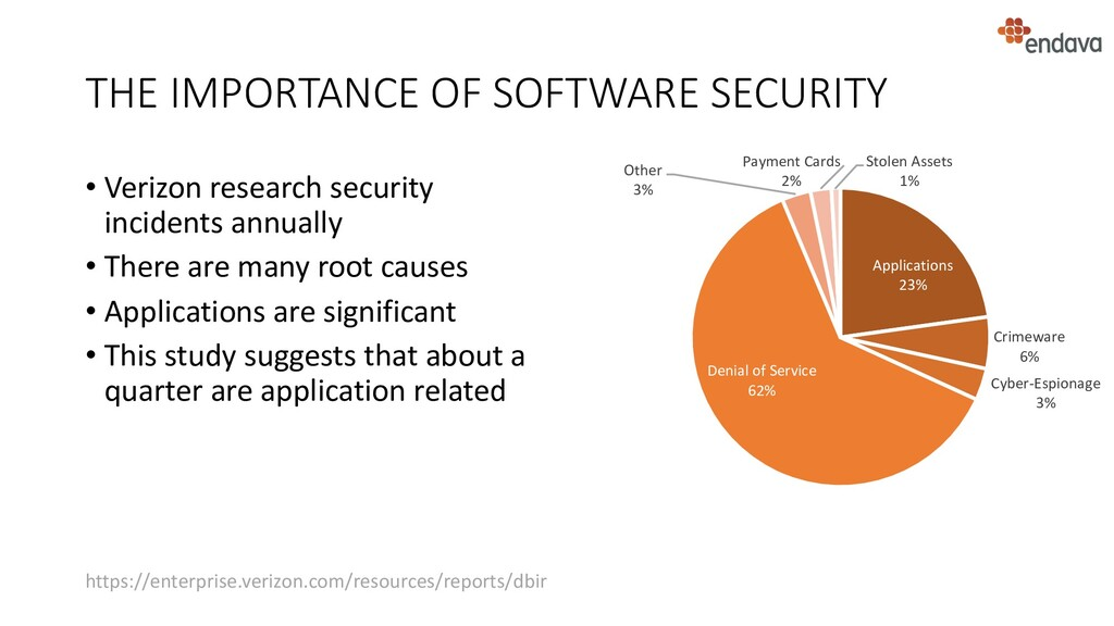 THE IMPORTANCE OF SOFTWARE SECURITY • Verizon r...
