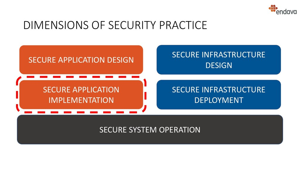 DIMENSIONS OF SECURITY PRACTICE SECURE SYSTEM O...