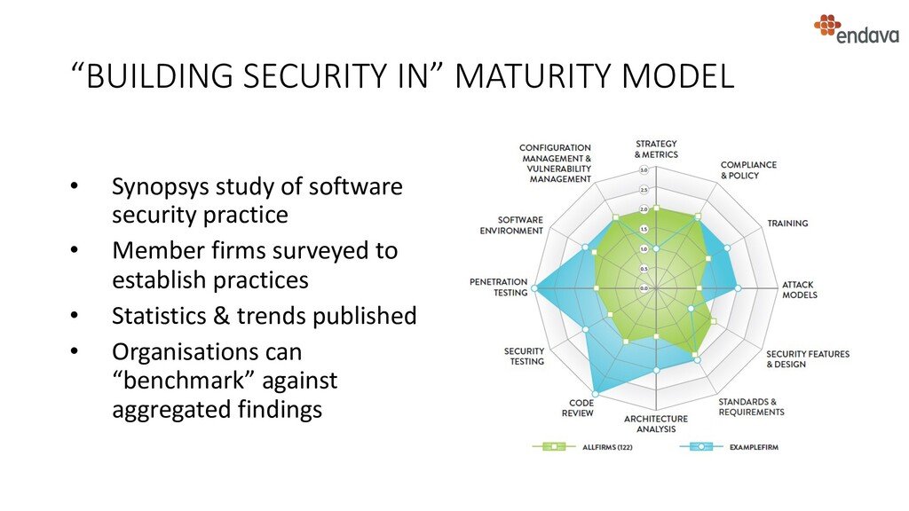 """""""BUILDING SECURITY IN"""" MATURITY MODEL • Synopsy..."""