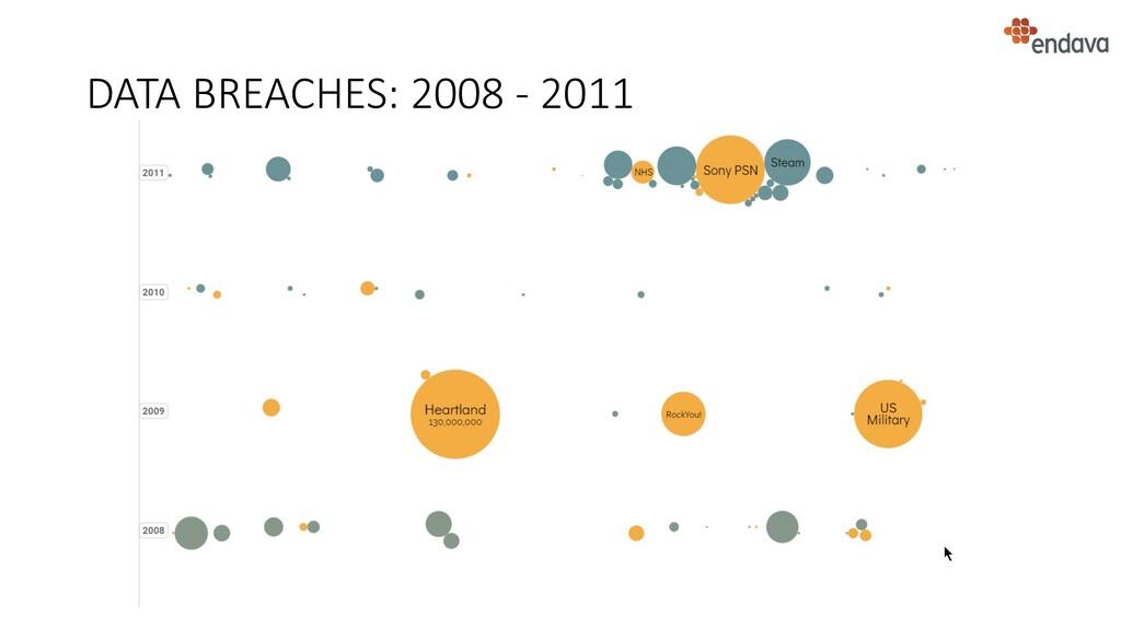 DATA BREACHES: 2008 - 2011
