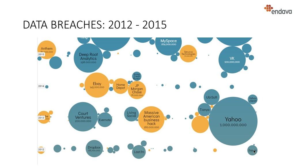 DATA BREACHES: 2012 - 2015