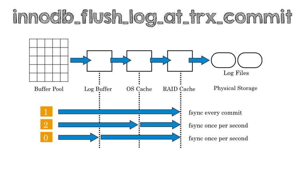innodb_flush_log_at_trx_commit