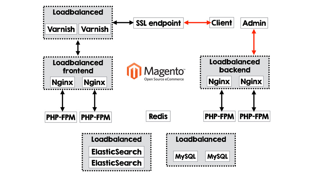 Loadbalanced ElasticSearch Redis Loadbalanced M...