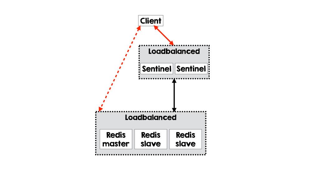 Loadbalanced Redis master Client Loadbalanced S...