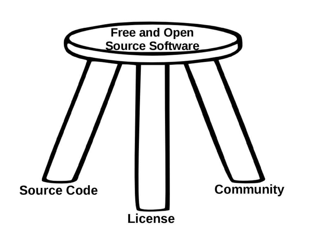 Source Code License Community Free and Open Sou...