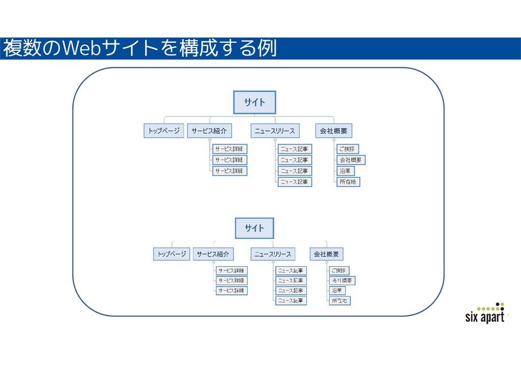 複数のWebサイトを構成する例