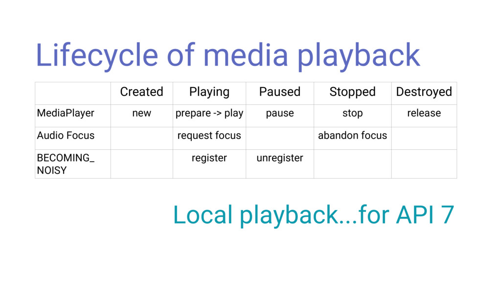 Created Playing Paused Stopped Destroyed MediaP...
