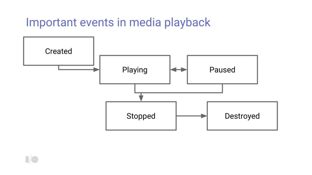 Important events in media playback Created Play...