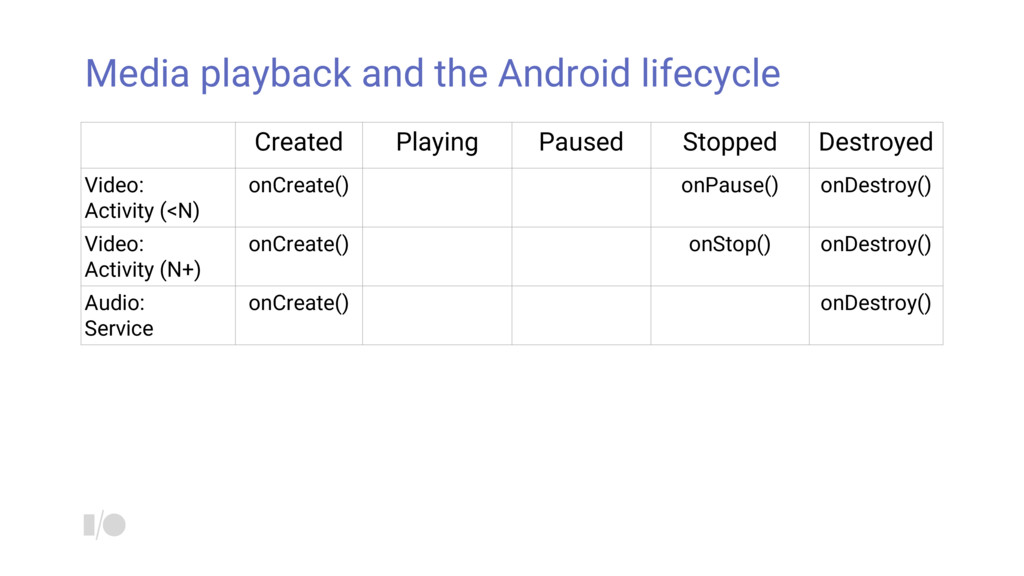 Media playback and the Android lifecycle Create...