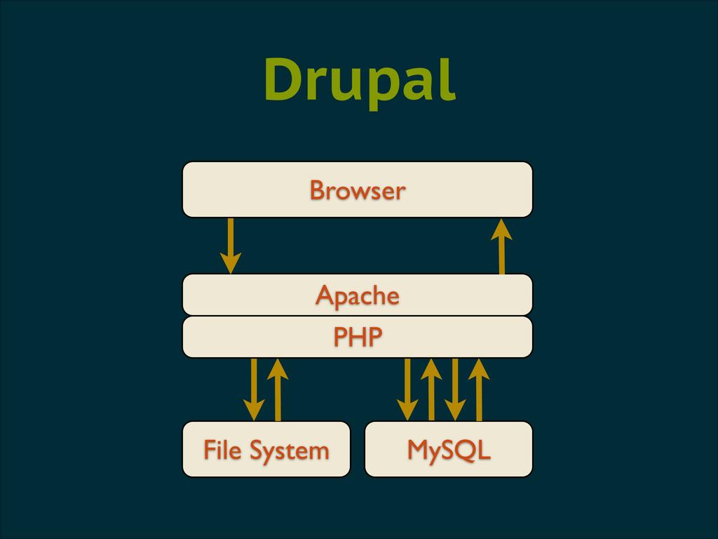 Browser Apache File System Drupal MySQL PHP