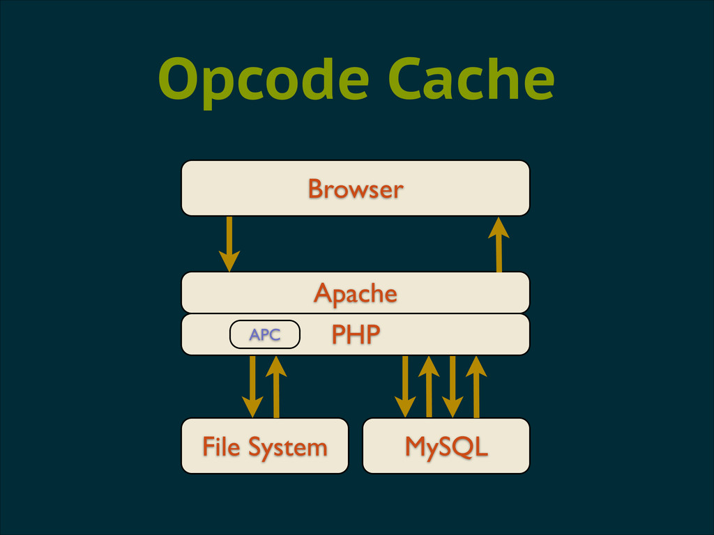 Browser Apache File System Opcode Cache MySQL P...