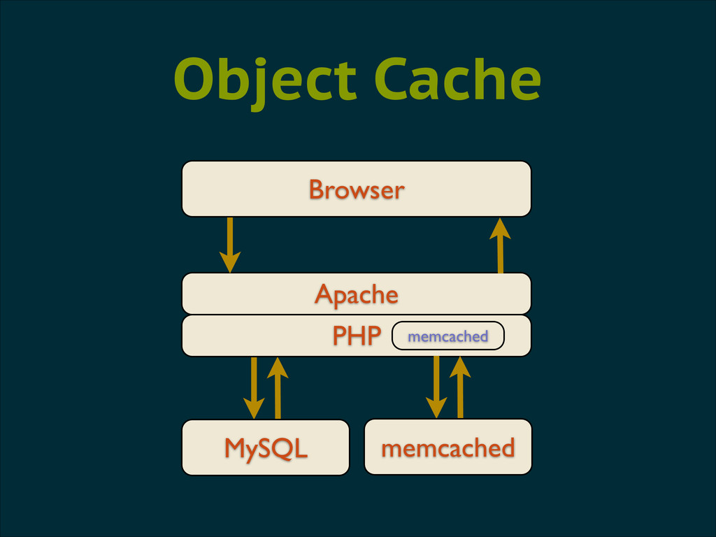 Browser Apache Object Cache MySQL PHP memcached...