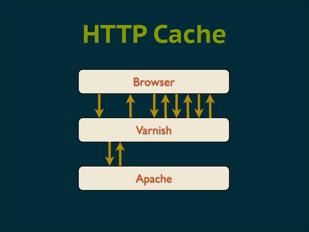 Browser Apache HTTP Cache Varnish