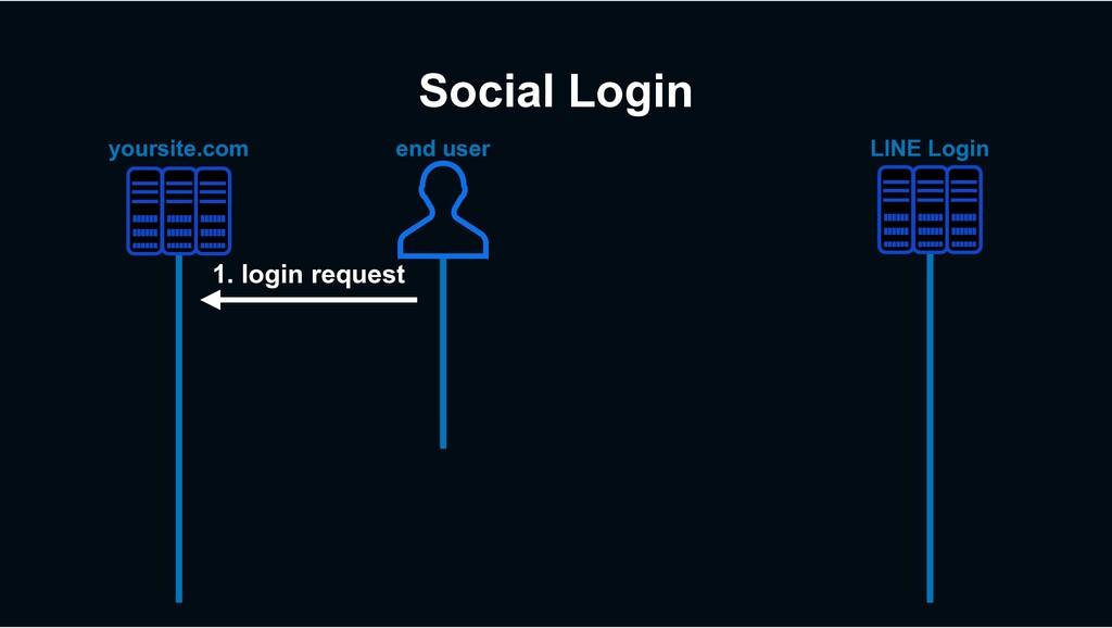 Social Login LINE Login yoursite.com 1. login r...