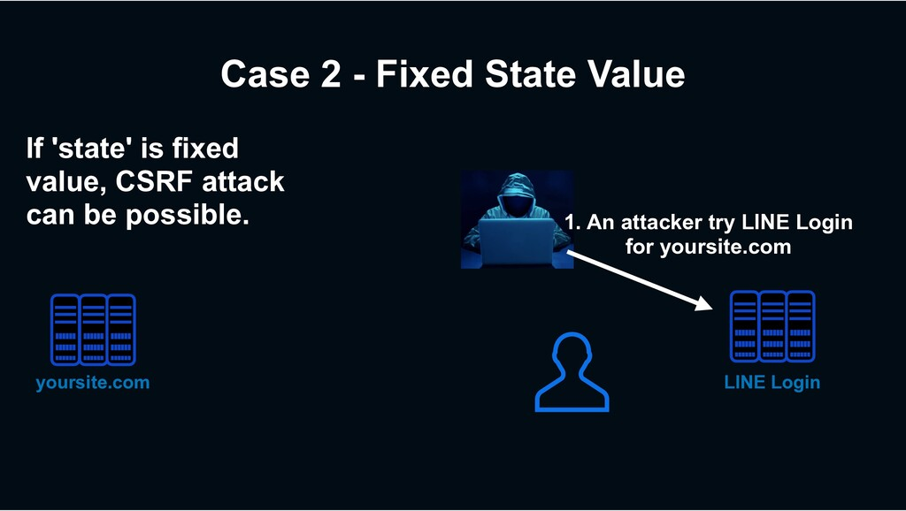 Case 2 - Fixed State Value 1. An attacker try L...
