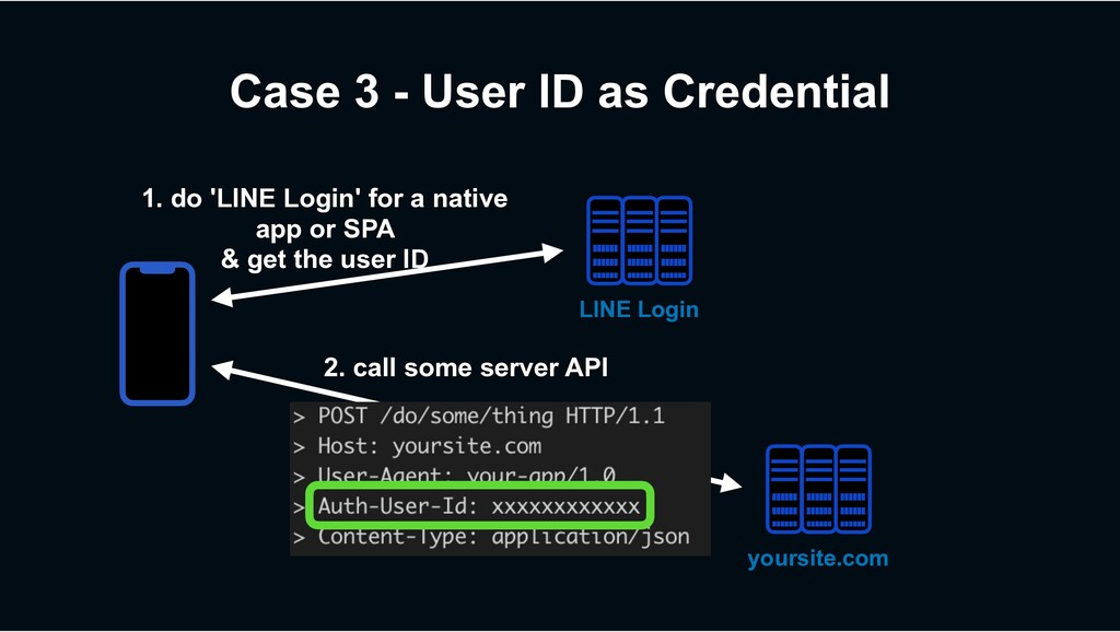 Case 3 - User ID as Credential 2. call some ser...
