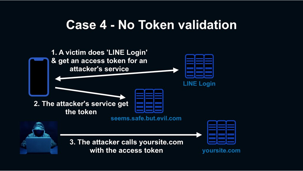 Case 4 - No Token validation 1. A victim does '...