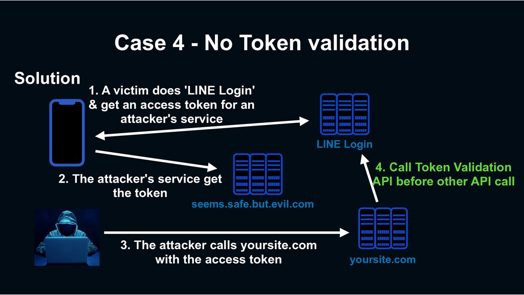 Case 4 - No Token validation 2. The attacker's ...