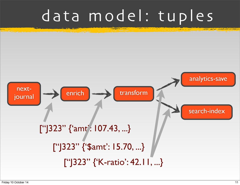enrich transform analytics-save search-index ne...
