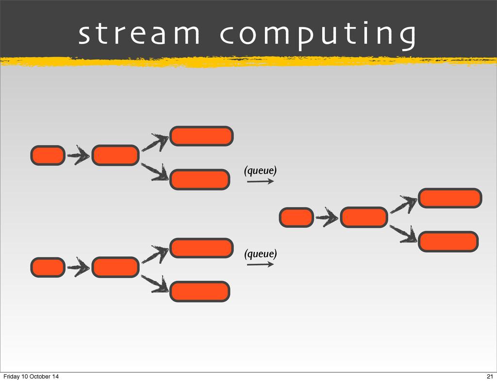 (queue) (queue) stream computing 21 Friday 10 O...