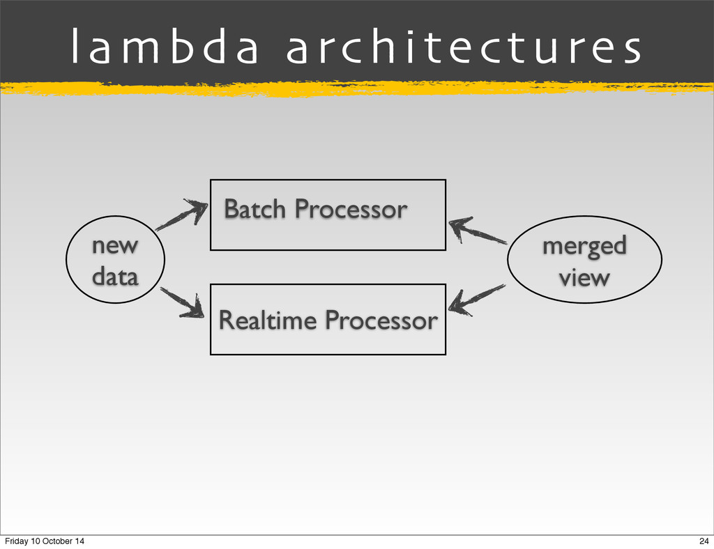 lambda architectures new data Batch Processor R...