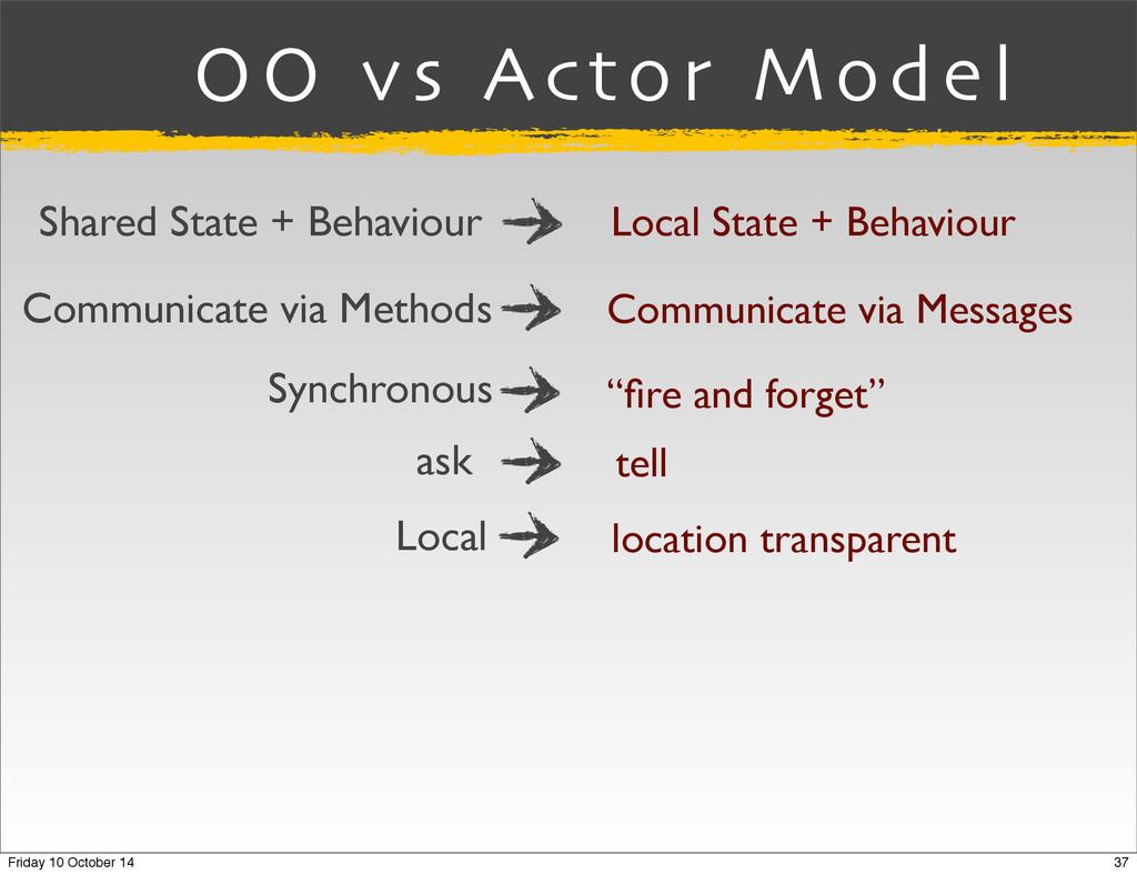 OO vs Actor Model Communicate via Methods Commu...