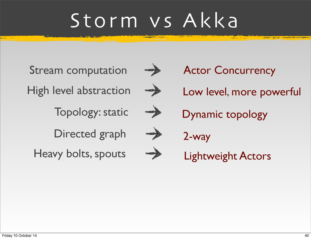 Storm vs Akka Stream computation Actor Concurre...