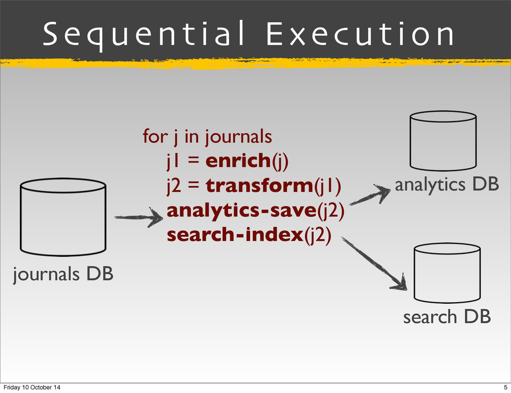 journals DB search DB for j in journals j1 = en...