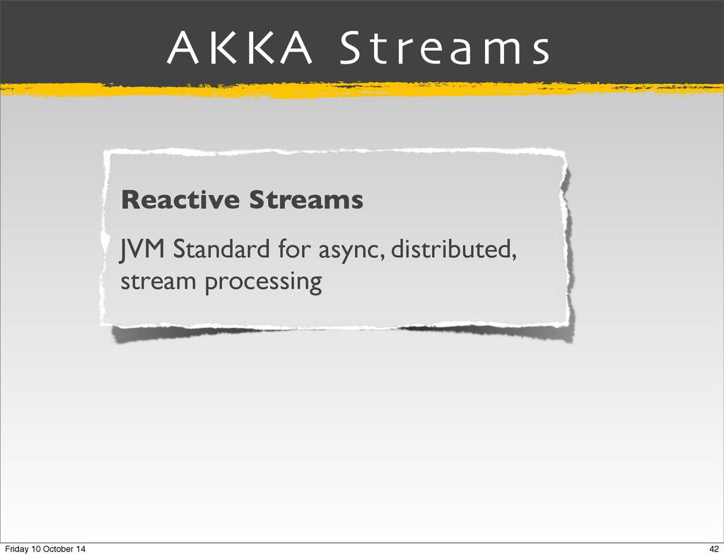 AKKA Streams Reactive Streams JVM Standard for ...
