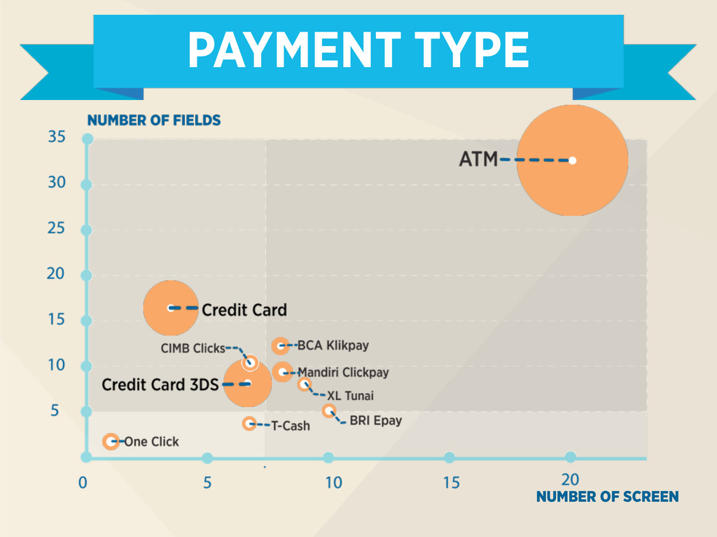PAYMENT TYPE NUMBER OF SCREEN