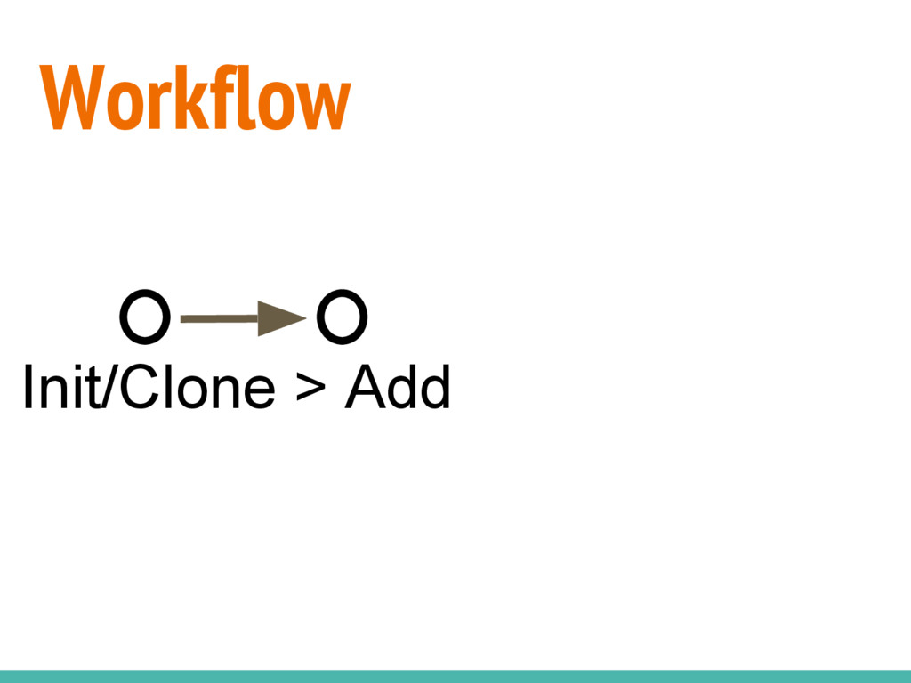 Workflow Init/Clone > Add
