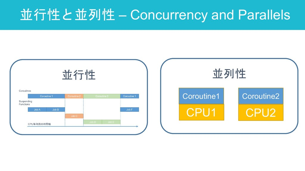 並行性と並列性 – Concurrency and Parallels 30 並行性 並列性 ...