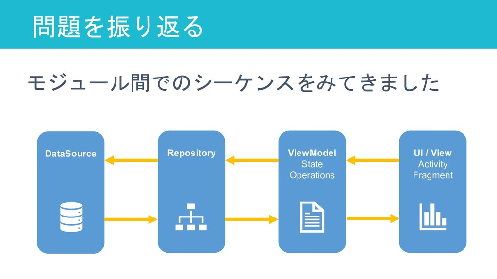 問題を振り返る 68 DataSource Repository ViewModel Stat...