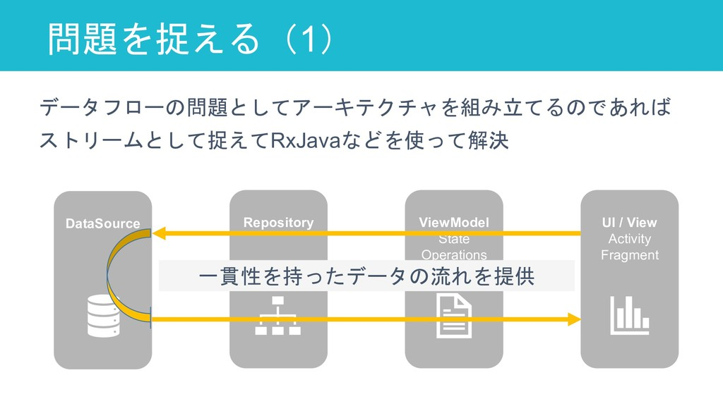 問題を捉える(1) 69 DataSource Repository ViewModel St...
