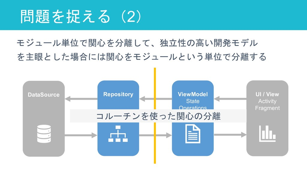 問題を捉える(2) 70 DataSource Repository ViewModel St...