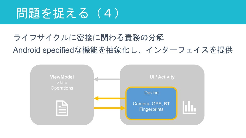 問題を捉える(4) 72 ViewModel State Operations UI / Ac...