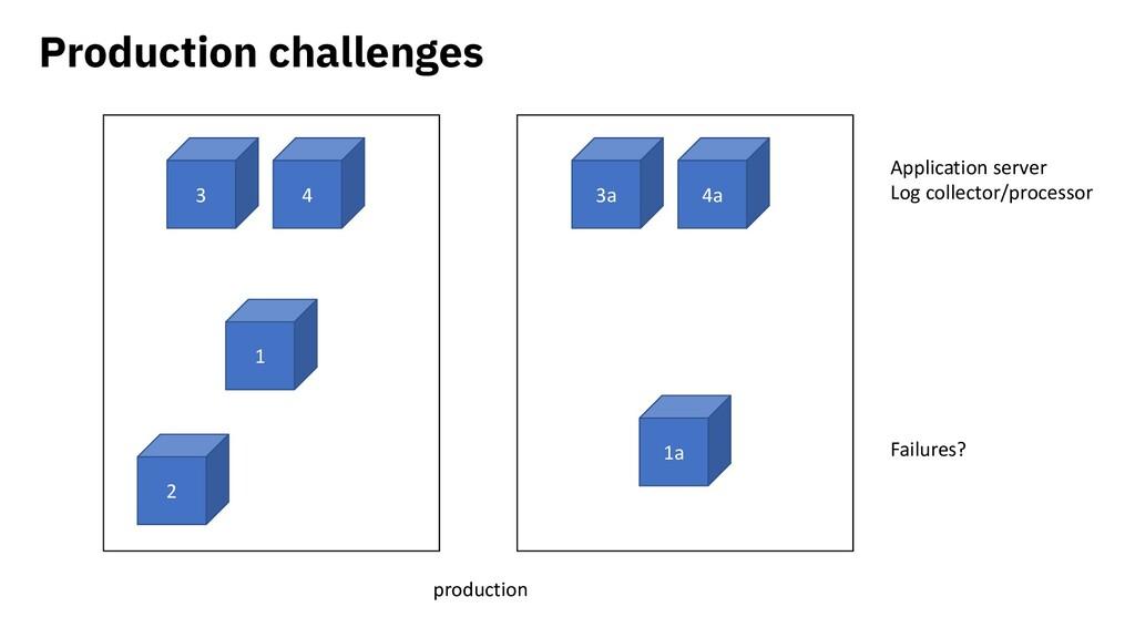 Production challenges production 1a 2 1 3a 4a 3...