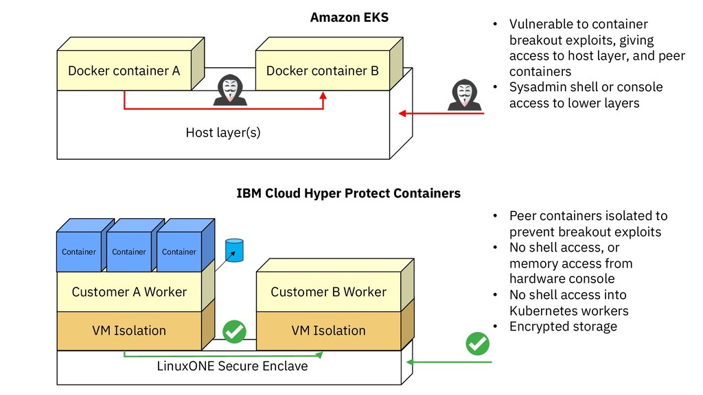 VM Isolation VM Isolation LinuxONE Secure Encla...
